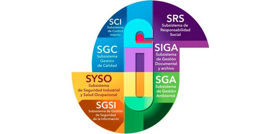 Sistema Integrado Gestión OFB