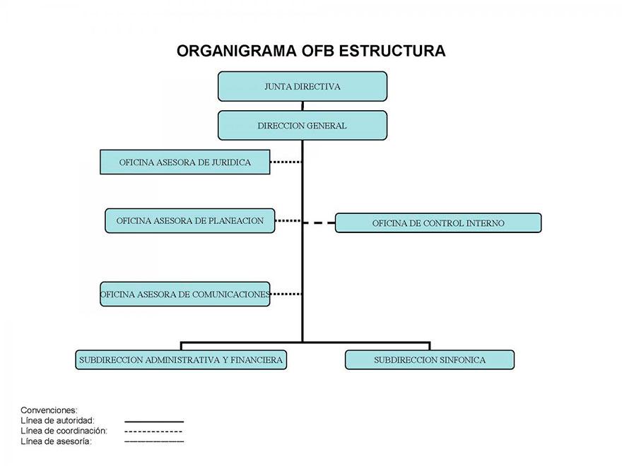 Organigrama OFB Estructura